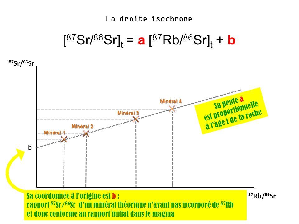 [87Sr/86Sr]t = a [87Rb/86Sr]t + b